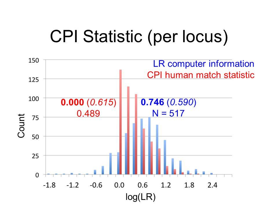 CPI Statistic (per locus) log(LR) Count LR computer information CPI human match statistic 0.000 (0.615) 0.489 0.746 (0.590) N = 517