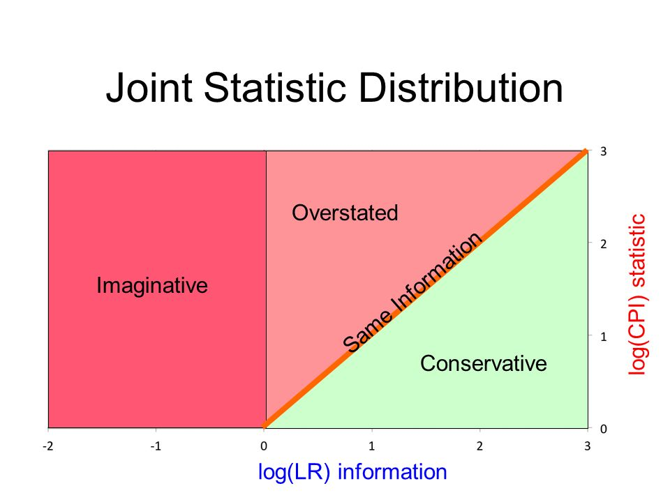 Same Information Conservative Overstated Imaginative log(LR) information log(CPI) statistic Joint Statistic Distribution