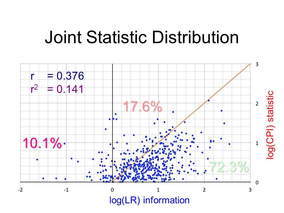 rr2rr2 = 0.376 = 0.141 17.6% 10.1% 72.3% log(LR) information log(CPI) statistic