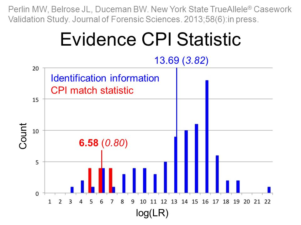Evidence CPI Statistic Perlin MW, Belrose JL, Duceman BW.