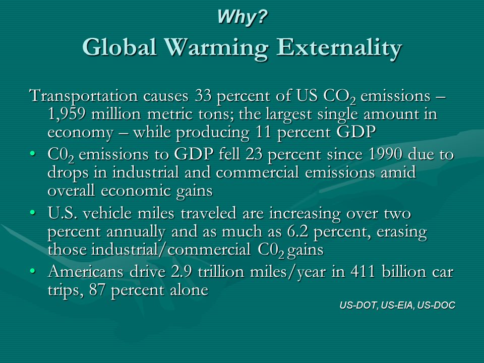 Why? Global Warming Externality Transportation causes 33 percent of US CO 2 emissions – 1,959 million metric tons; the largest single amount in econom