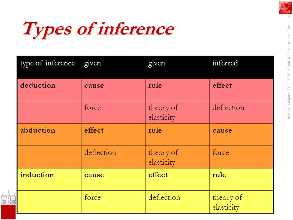 Univ. of Ljubljana, FGG IKPIR, Chair of Construction Informatics Types of inference type of inference givengiveninferred deductioncauseruleeffect forc