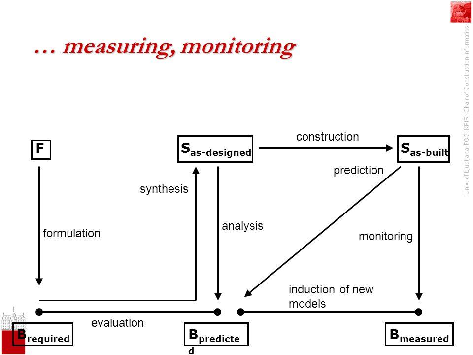 Univ. of Ljubljana, FGG IKPIR, Chair of Construction Informatics S as-designed B required F formulation synthesis … measuring, monitoring B predicte d