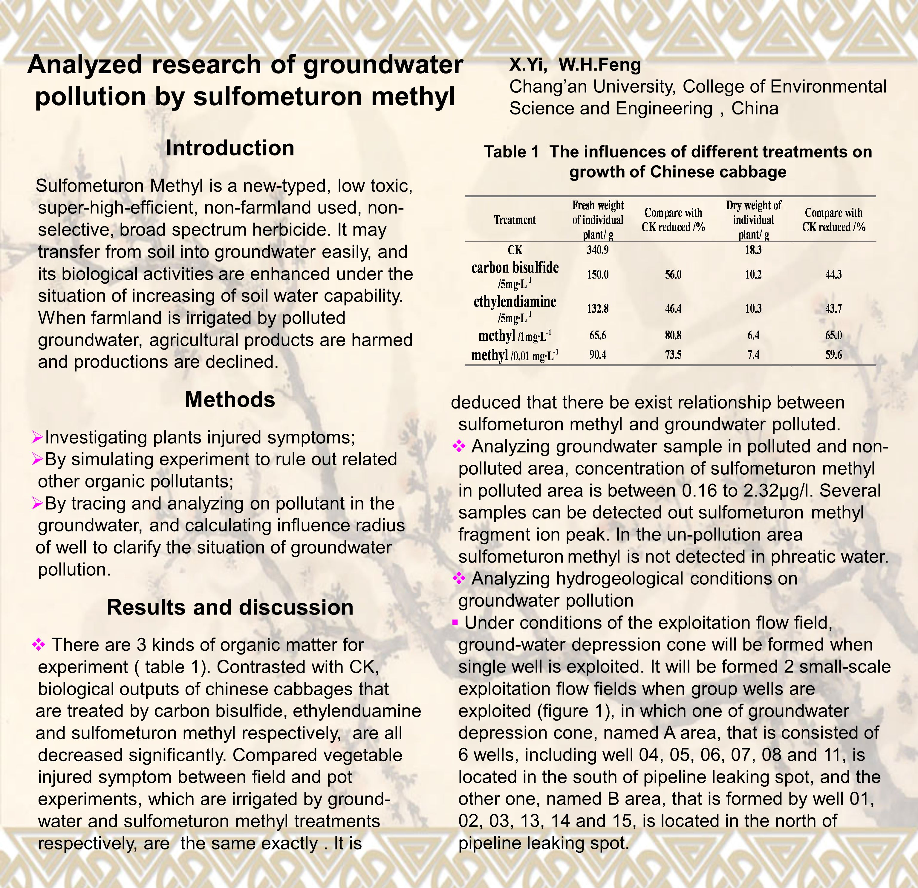 Analyzed research of groundwater pollution by sulfometuron methyl X.Yi, W.H.Feng Changan University, College of Environmental Science and Engineering