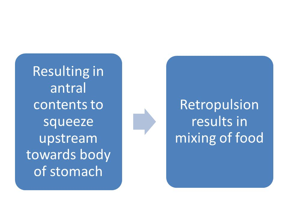 Resulting in antral contents to squeeze upstream towards body of stomach Retropulsion results in mixing of food