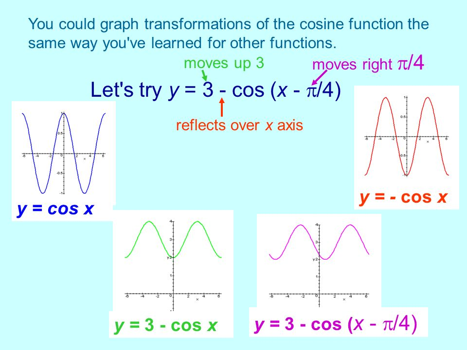 You could graph transformations of the cosine function the same way you've learned for other functions. Let's try y = 3 - cos (x - /4) reflects over x