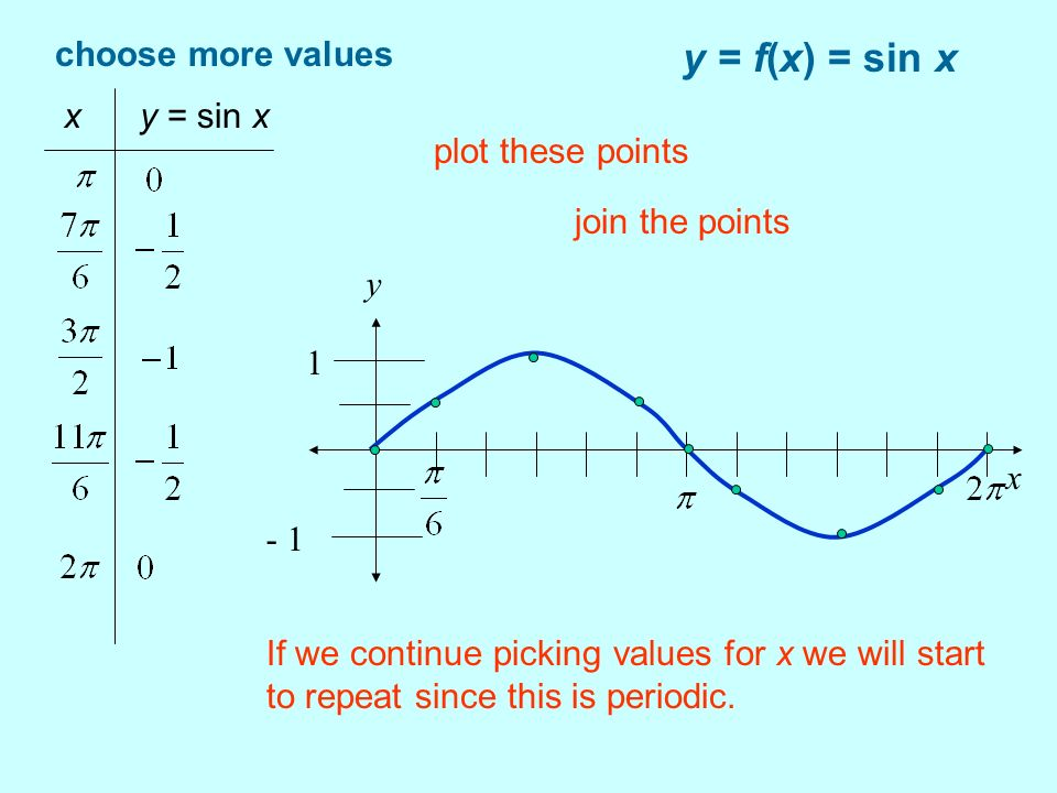 y = f(x) = sin x choose more values x y = sin x If we continue picking values for x we will start to repeat since this is periodic. x y 1 - 1 plot the