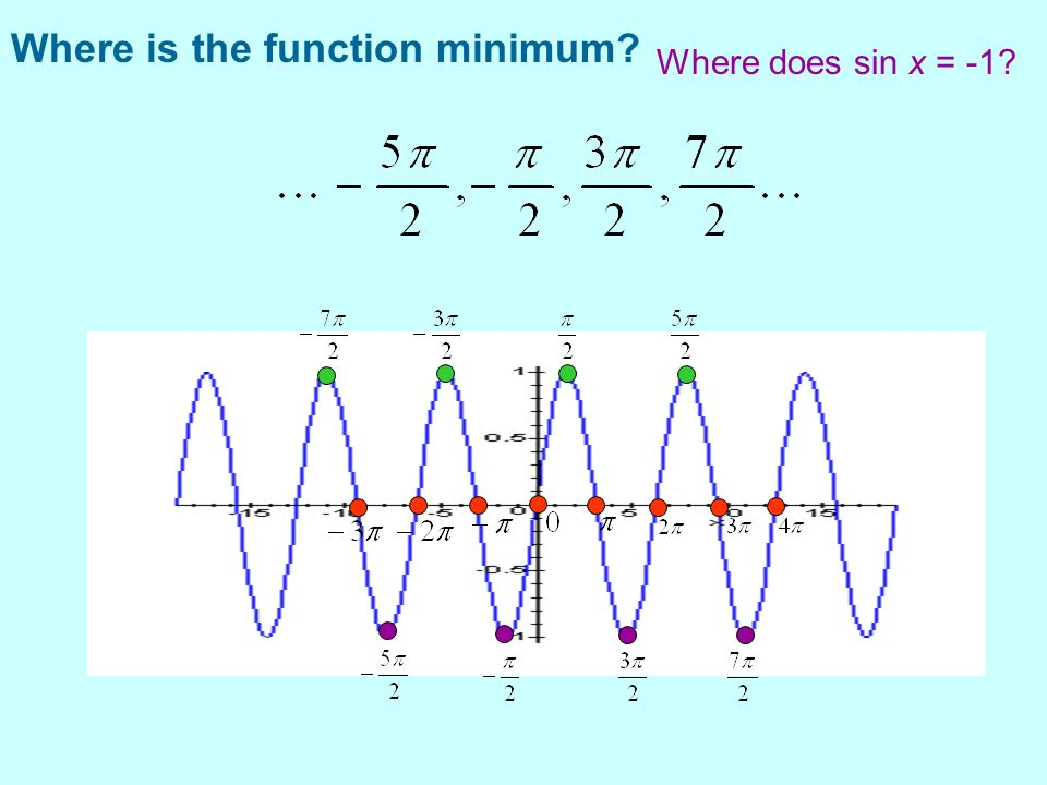Where is the function minimum? Where does sin x = -1?