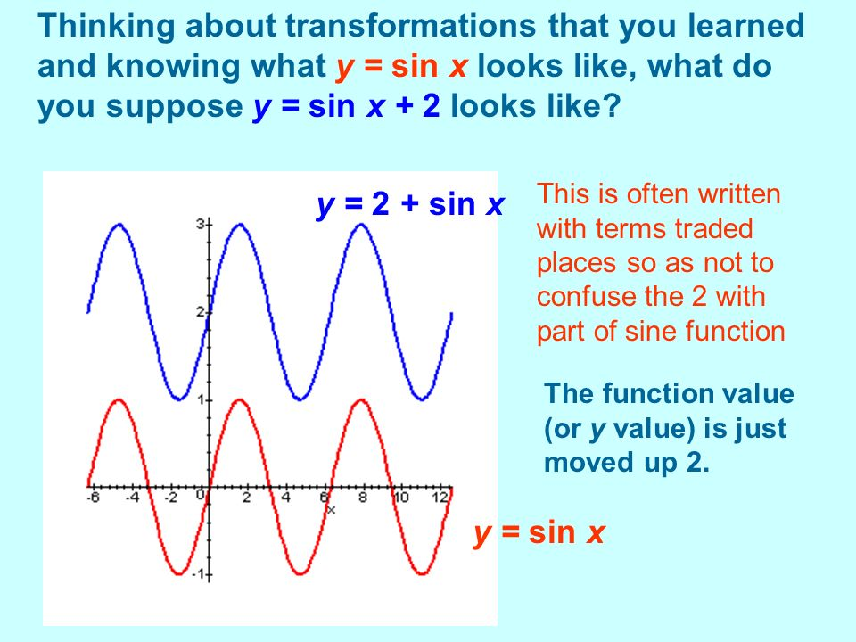 Thinking about transformations that you learned and knowing what y = sin x looks like, what do you suppose y = sin x + 2 looks like? The function valu