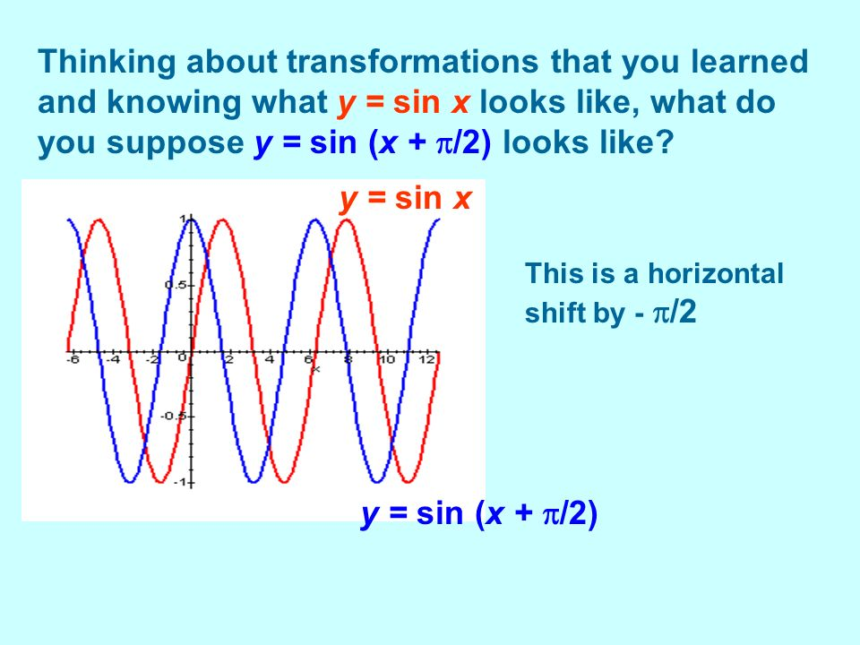 Thinking about transformations that you learned and knowing what y = sin x looks like, what do you suppose y = sin (x + /2) looks like? This is a hori