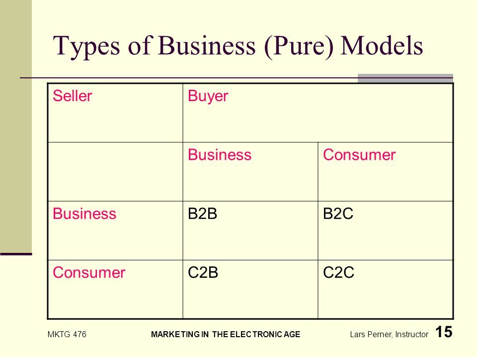 MKTG 476 MARKETING IN THE ELECTRONIC AGE Lars Perner, Instructor 15 Types of Business (Pure) Models SellerBuyer BusinessConsumer BusinessB2BB2C ConsumerC2BC2C