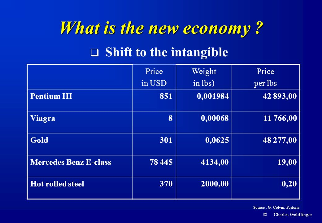 © Charles Goldfinger What is the new economy ? Shift to the intangible Price in USD Weight in lbs) Price per lbs Pentium III8510,00198442 893,00 Viagr
