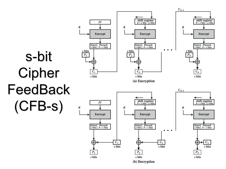 s-bit Cipher FeedBack (CFB-s)