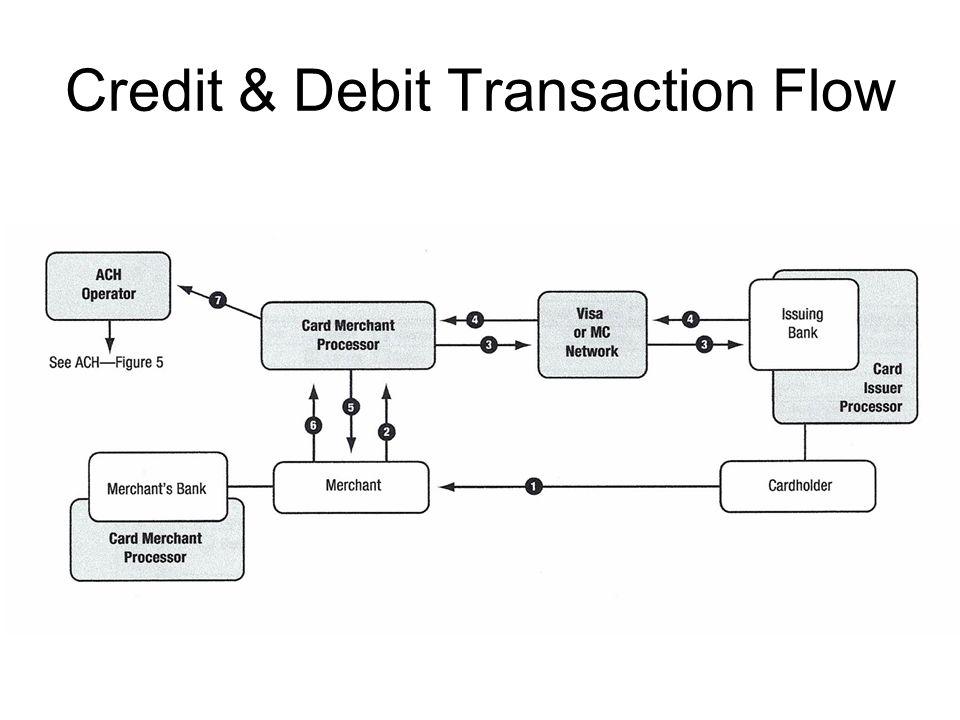 Credit & Debit Transaction Flow