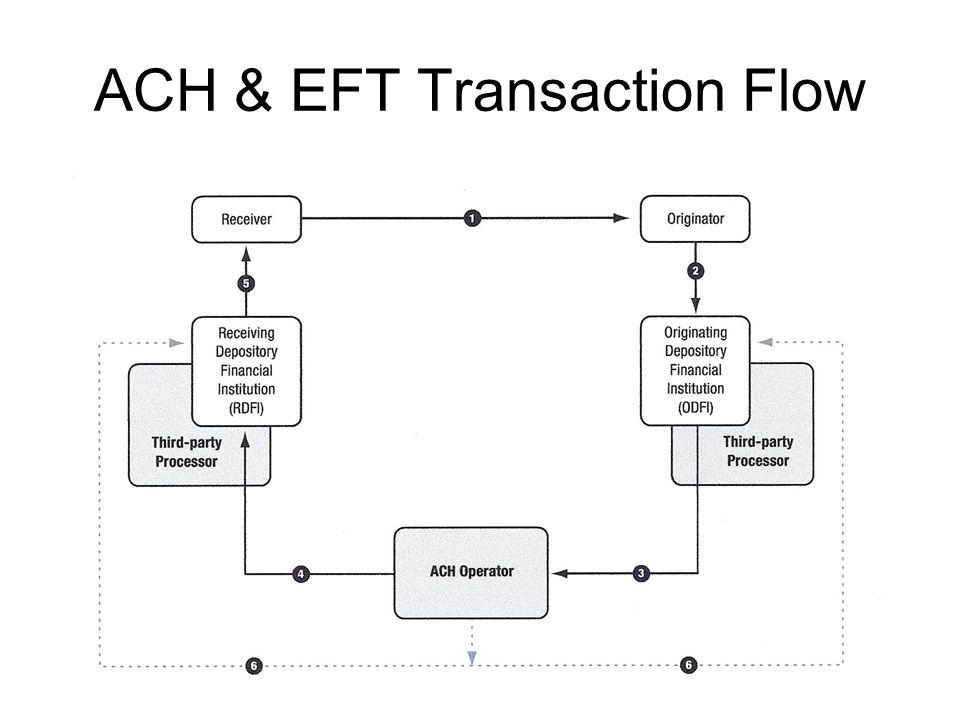 ACH & EFT Transaction Flow
