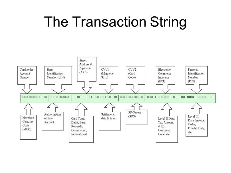 The Transaction String