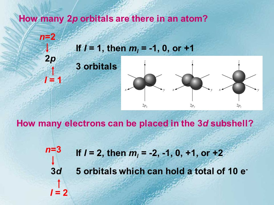 How many 2p orbitals are there in an atom? 2p2p n=2 l = 1 If l = 1, then m l = -1, 0, or +1 3 orbitals How many electrons can be placed in the 3d subs