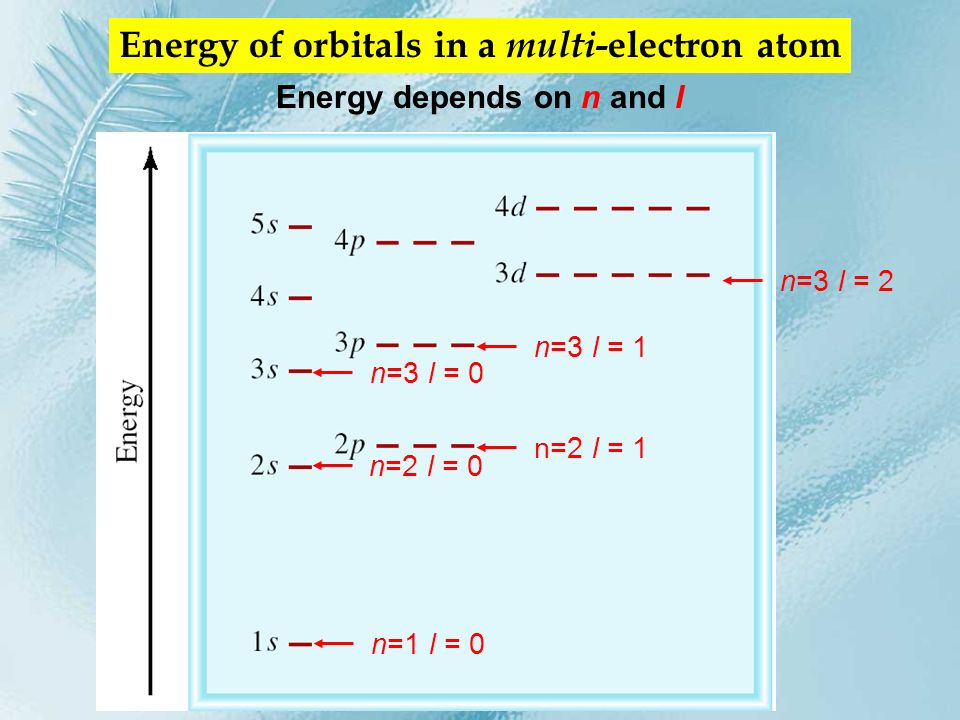 Fill up electrons in lowest energy orbitals (Aufbau principle) H 1 electron H 1s 1 He 2 electrons He 1s 2 Li 3 electrons Li 1s 2 2s 1 Be 4 electrons Be 1s 2 2s 2 B 5 electrons B 1s 2 2s 2 2p 1 ??