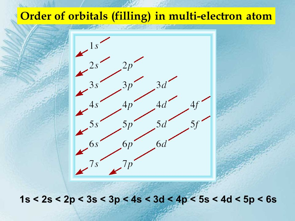 C 6 electrons The most stable arrangement of electrons in subshells is the one with the greatest number of parallel spins (Hunds rule).
