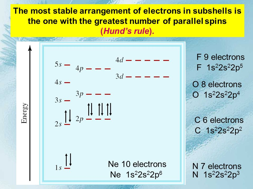 C 6 electrons The most stable arrangement of electrons in subshells is the one with the greatest number of parallel spins (Hunds rule). C 1s 2 2s 2 2p