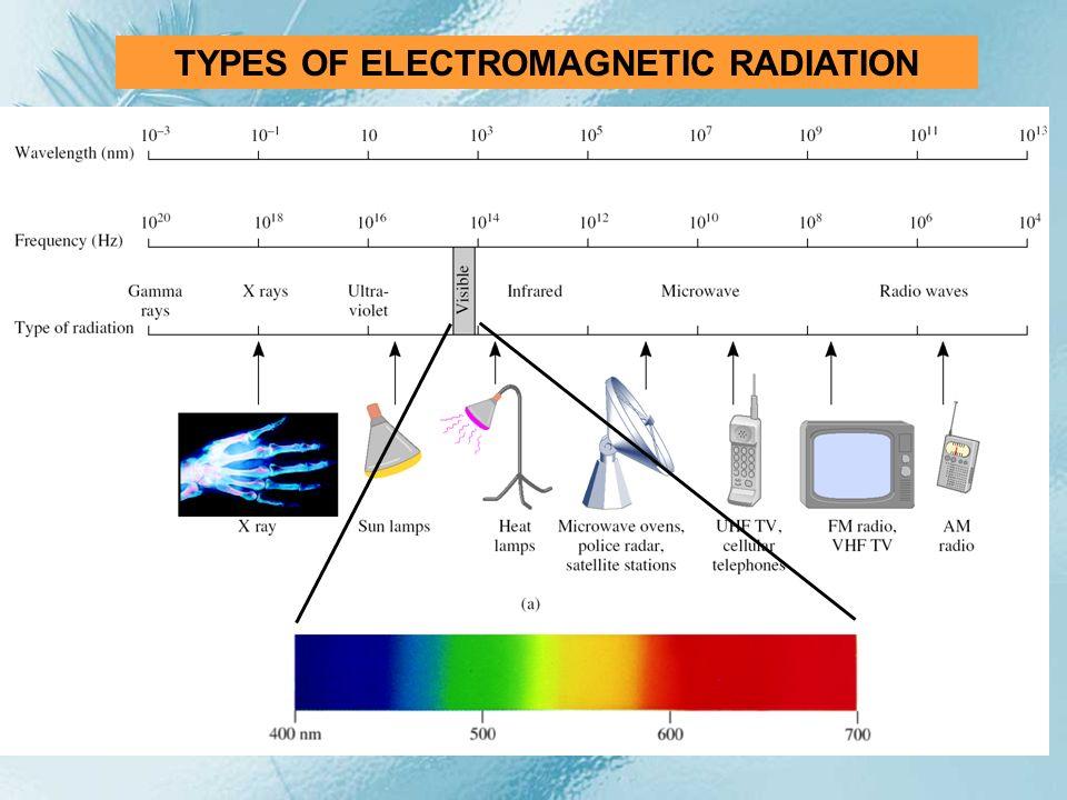 TYPES OF ELECTROMAGNETIC RADIATION