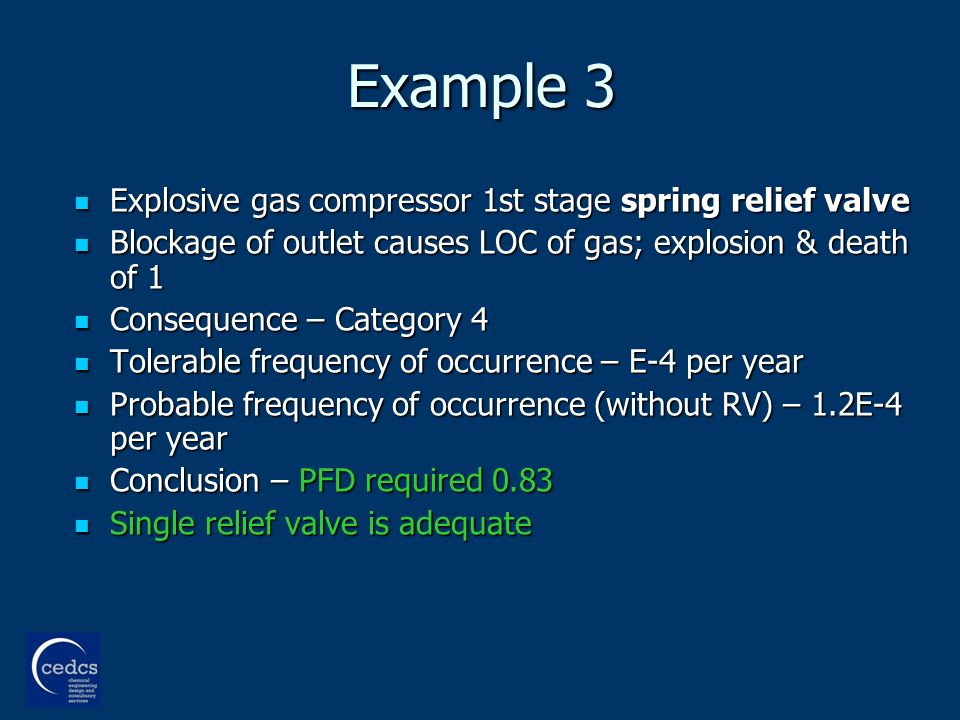 Example 3 Explosive gas compressor 1st stage spring relief valve Explosive gas compressor 1st stage spring relief valve Blockage of outlet causes LOC of gas; explosion & death of 1 Blockage of outlet causes LOC of gas; explosion & death of 1 Consequence – Category 4 Consequence – Category 4 Tolerable frequency of occurrence – E-4 per year Tolerable frequency of occurrence – E-4 per year Probable frequency of occurrence (without RV) – 1.2E-4 per year Probable frequency of occurrence (without RV) – 1.2E-4 per year Conclusion – PFD required 0.83 Conclusion – PFD required 0.83 Single relief valve is adequate Single relief valve is adequate