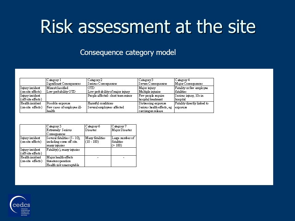 Risk assessment at the site Consequence category model