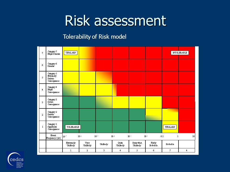 Risk assessment Tolerability of Risk model