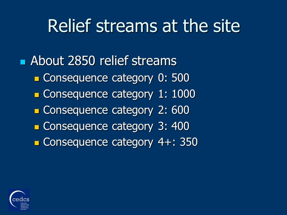 Relief streams at the site About 2850 relief streams About 2850 relief streams Consequence category 0: 500 Consequence category 0: 500 Consequence category 1: 1000 Consequence category 1: 1000 Consequence category 2: 600 Consequence category 2: 600 Consequence category 3: 400 Consequence category 3: 400 Consequence category 4+: 350 Consequence category 4+: 350