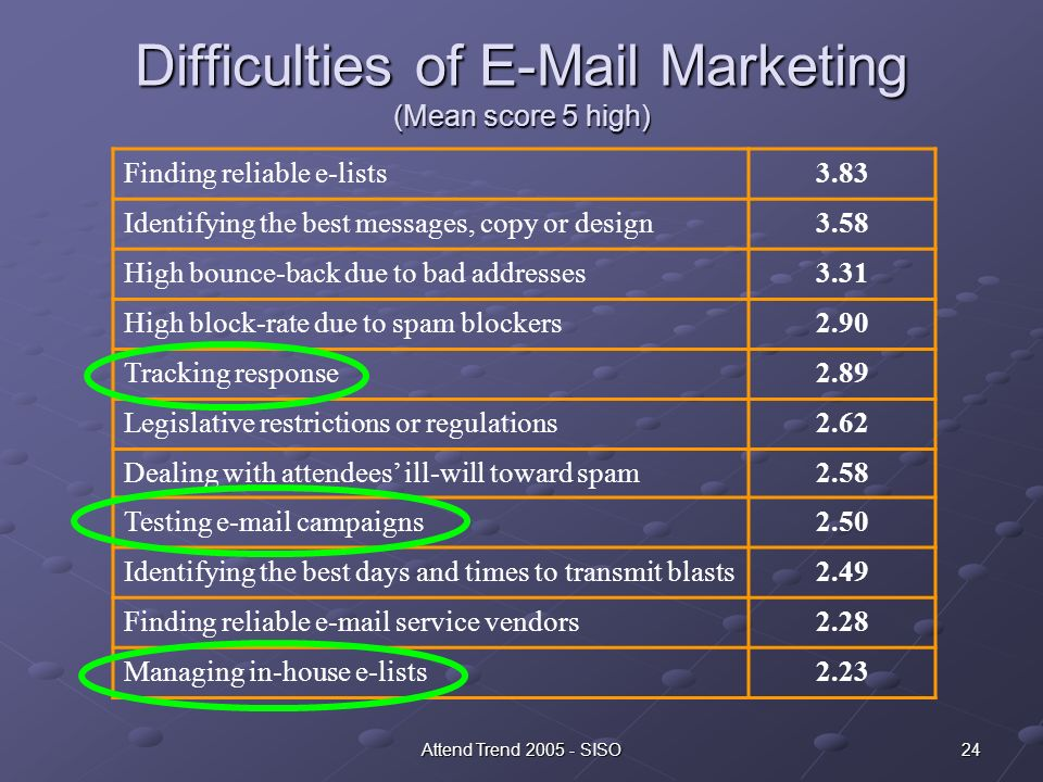 24Attend Trend 2005 - SISO Difficulties of E-Mail Marketing (Mean score 5 high) Finding reliable e-lists3.83 Identifying the best messages, copy or design3.58 High bounce-back due to bad addresses3.31 High block-rate due to spam blockers2.90 Tracking response2.89 Legislative restrictions or regulations2.62 Dealing with attendees ill-will toward spam2.58 Testing e-mail campaigns2.50 Identifying the best days and times to transmit blasts2.49 Finding reliable e-mail service vendors2.28 Managing in-house e-lists2.23
