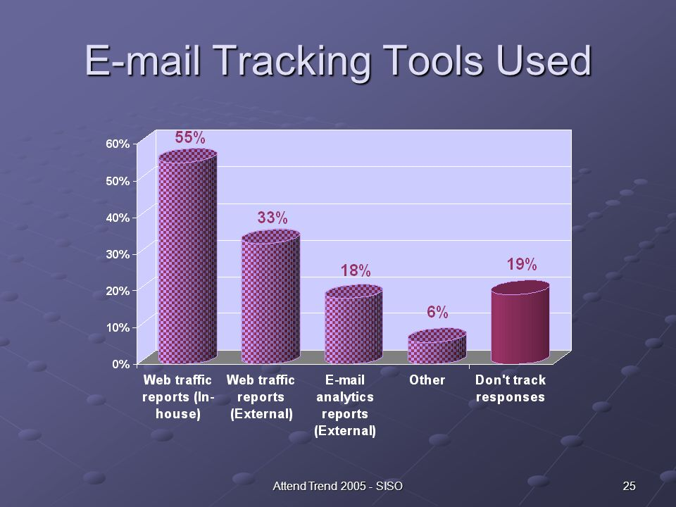 25Attend Trend 2005 - SISO E-mail Tracking Tools Used