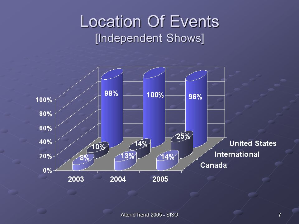 18Attend Trend 2005 - SISO [Independent Shows] Marketing Mix Used By Organizers [Independent Shows] The emphasis which growing shows place on specifically directed, special programs is much higher than that of declining shows.