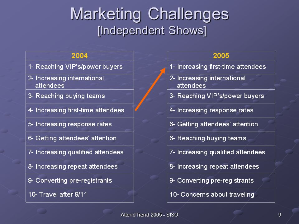 10 Internal Operations Challenges [Independent Shows] Improving ROI in marketing (2005) (2004) 2.94 3.57 (2005) Measuring marketing effectiveness 2.87 3.04 Measuring ROI in marketing 2.80 3.29 Increasing the role/payoff of Web site 2.70 2.96 Assessing the value of attendees 2.67 2.52 Integrating marketing efforts 2.65 2.61 Improving customer service/personalization 2.63 2.61 Implementing e-marketing 2.61 2.38 Exploiting marketing technology 2.56 2.89 Monitoring the marketing process 2.56 2.87 Building/reinforcing a brand 2.48 2.63 Applying best practices 2.31 2.46 Learning from past failures/successes 2.11 2.04