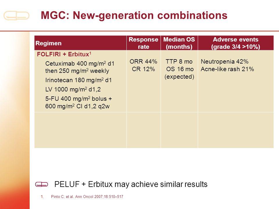 MGC: New-generation combinations Regimen Response rate Median OS (months) Adverse events (grade 3/4 >10%) FOLFIRI + Erbitux 1 Cetuximab 400 mg/m 2 d1