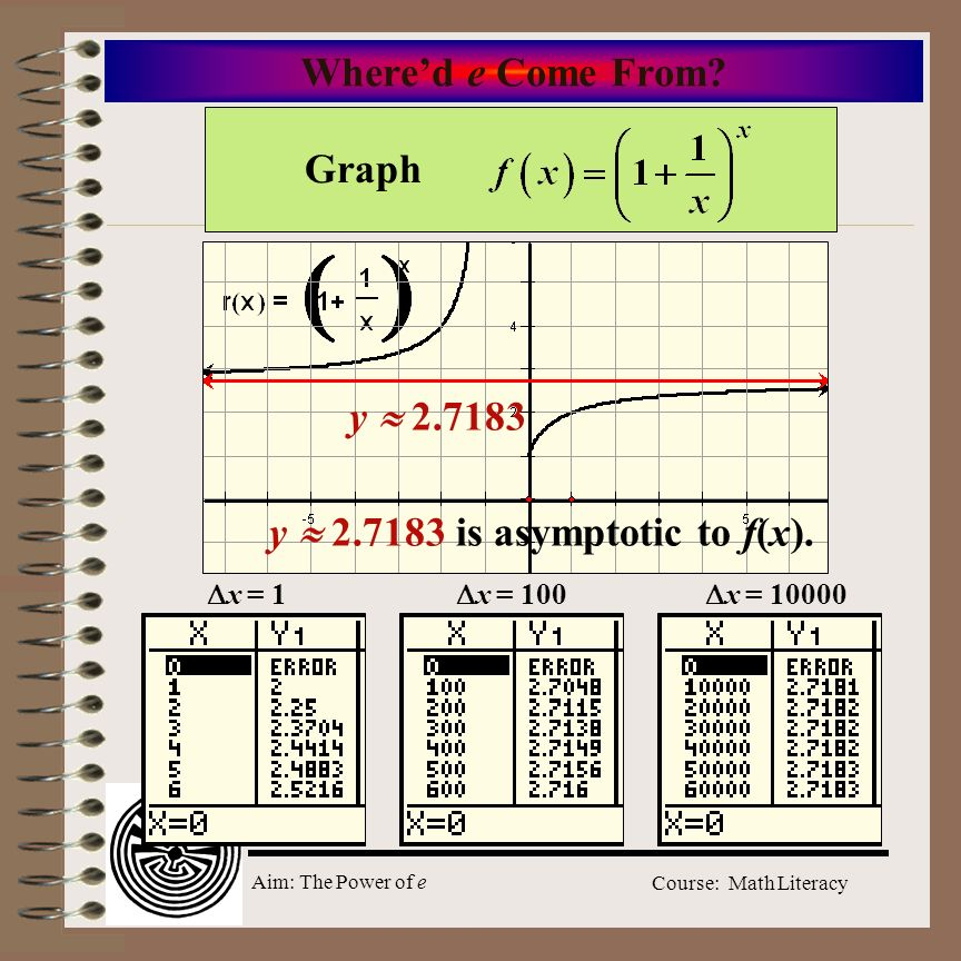 Aim: The Power of e Course: Math Literacy Whered e Come From? Graph y 2.7183 y 2.7183 is asymptotic to f(x). x = 1 x = 100 x = 10000