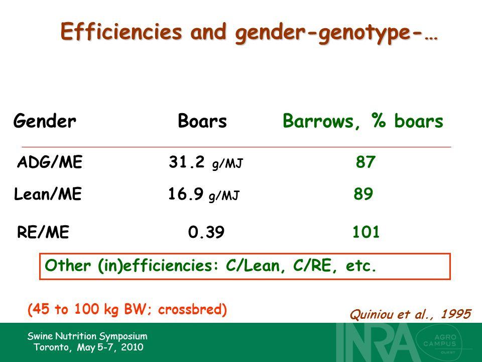 Swine Nutrition Symposium Toronto, May 5-7, 2010 Efficiencies and gender-genotype-… GenderBoarsBarrows, % boars ADG/ME31.2 g/MJ 87 Lean/ME16.9 g/MJ 89
