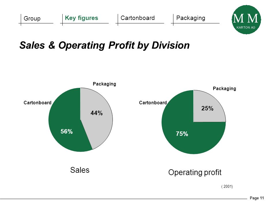Page 11 ( 2001) Sales 44% Cartonboard Packaging 56% Operating profit 25% Packaging Cartonboard 75% Sales & Operating Profit by Division Group Key figu