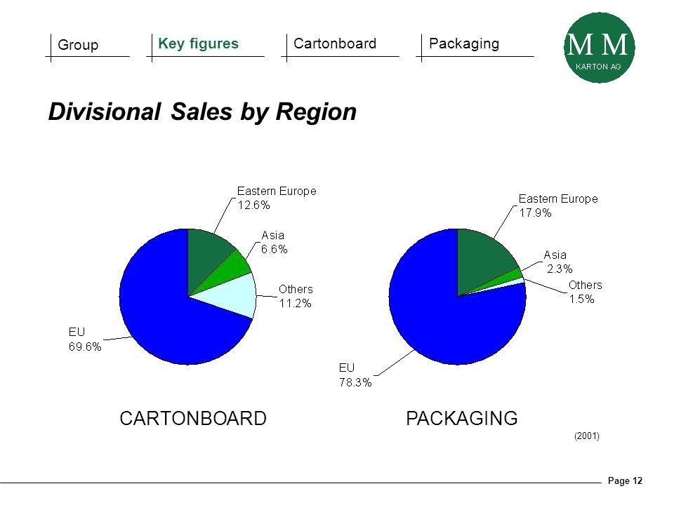 Page 12 CARTONBOARDPACKAGING Divisional Sales by Region (2001) Group Key figuresCartonboardPackaging