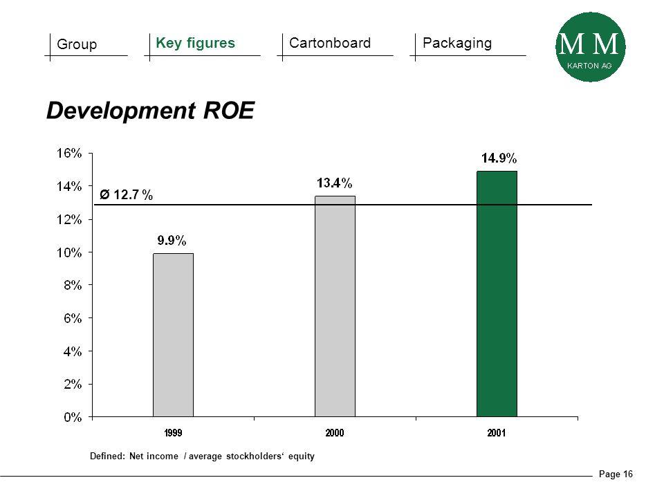 Page 16 Defined: Net income / average stockholders equity Development ROE Group Key figuresCartonboardPackaging Ø 12.7 %