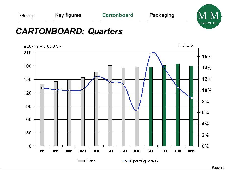 Page 21 CARTONBOARD: Quarters Group Key figuresCartonboardPackaging