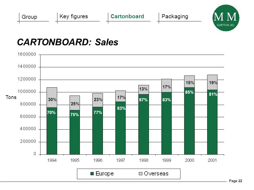 Page 22 CARTONBOARD: Sales Tons 70% 75% 77% 83% 87% 83% 85% 81% 30% 25% 23% 17% 13% 17% 15% 19% Group Key figuresCartonboardPackaging