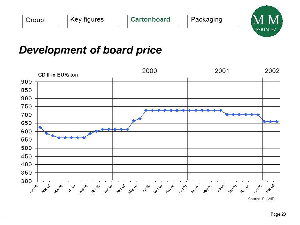 Page 23 Source: EUWID Development of board price GD II in EUR/ ton 2000 2001 2002 Group Key figuresCartonboardPackaging