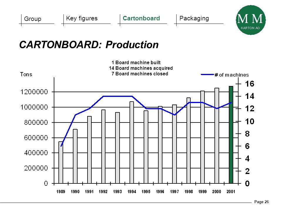 Page 26 CARTONBOARD: Production 1 Board machine built 14 Board machines acquired 7 Board machines closed Group Key figuresCartonboardPackaging