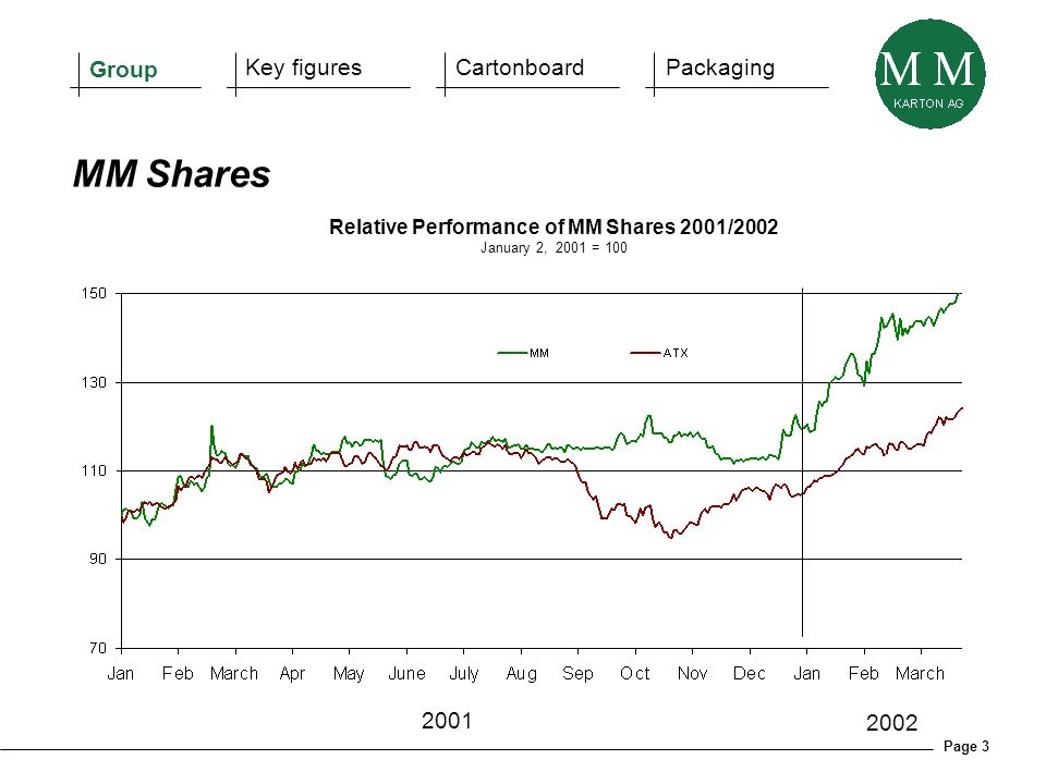 Page 3 MM Shares Group Key figuresCartonboardPackaging Relative Performance of MM Shares 2001/2002 January 2, 2001 = 100 2001 2002