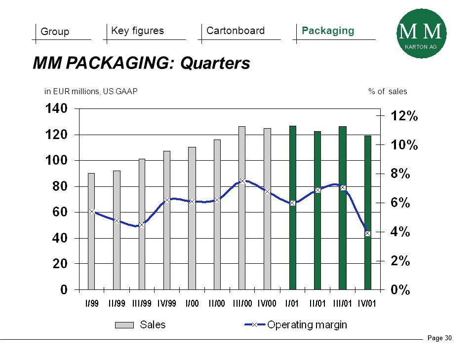 Page 30 in EUR millions, US GAAP% of sales MM PACKAGING: Quarters Group Key figuresCartonboardPackaging