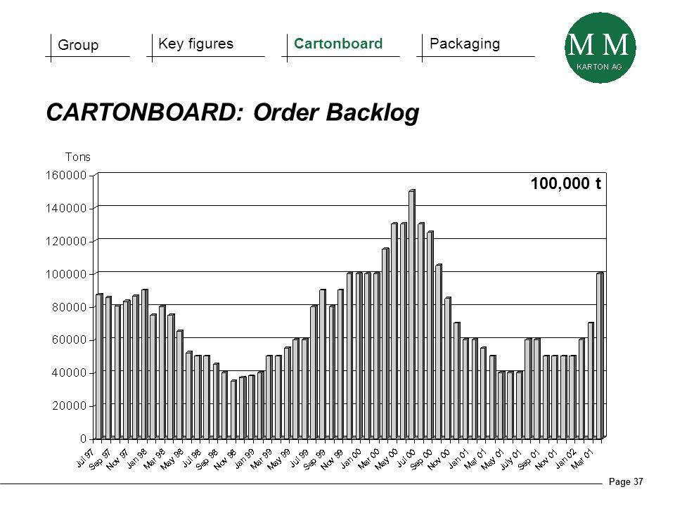 Page 37 CARTONBOARD: Order Backlog Group Key figuresCartonboardPackaging 100,000 t