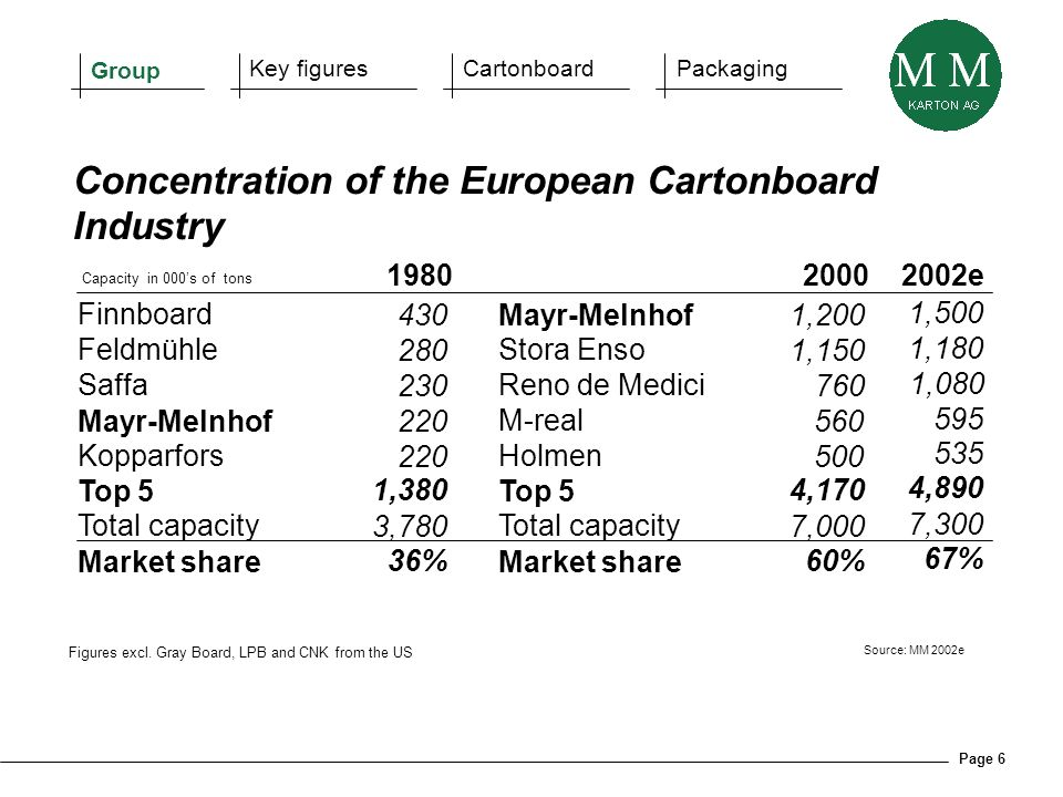 Page 6 Figures excl. Gray Board, LPB and CNK from the US Source: MM 2002e Capacity in 000s of tons 19802000 Finnboard 430Mayr-Melnhof1,200 Feldmühle 2
