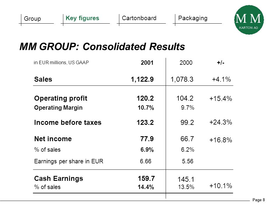 Page 8 in EUR millions, US GAAP 20012000+/- Sales1,122.91,078.3 +4.1% Operating profit120.2104.2 +15.4% Operating Margin10.7% 9.7% Income before taxes