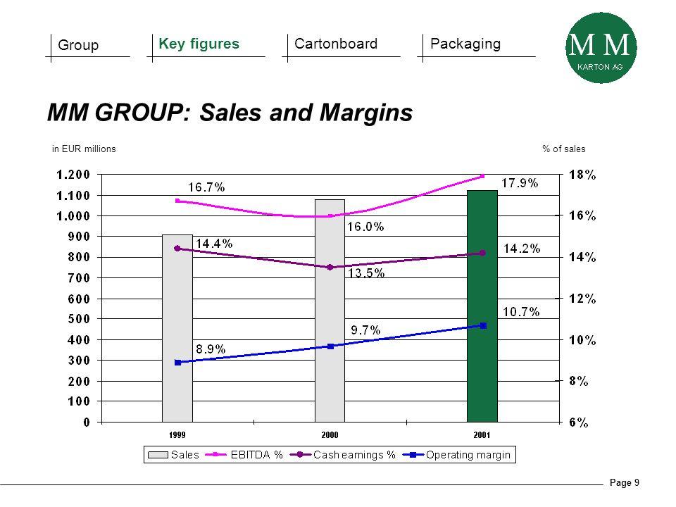 Page 9 in EUR millions% of sales MM GROUP: Sales and Margins Group Key figuresCartonboardPackaging