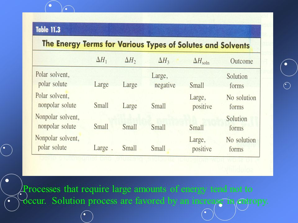 Processes that require large amounts of energy tend not to occur. Solution process are favored by an increase in entropy.